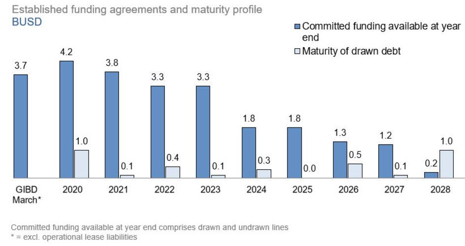 Maturity profile 1Q 2020